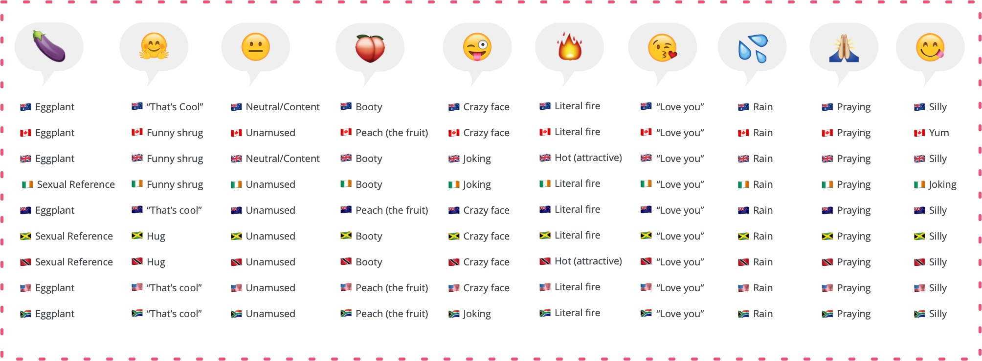 Are Emojis Really the Universal Language of the Internet