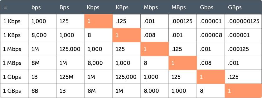 The Consumers Guide to Internet Speed | HighSpeedInternet com