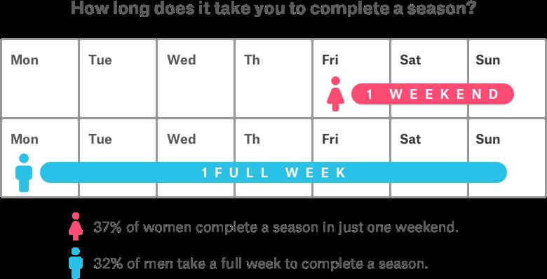 Men vs Women binging habits