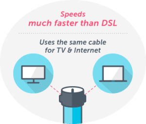 cable internet connection explained