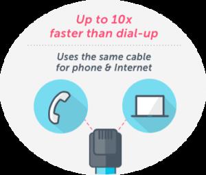 dsl internet connection explained