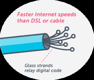 fiber internet connection explained