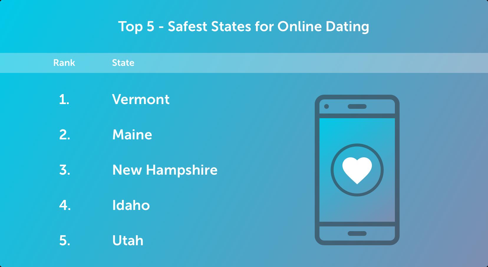 Rank-Safest States for Online Dating