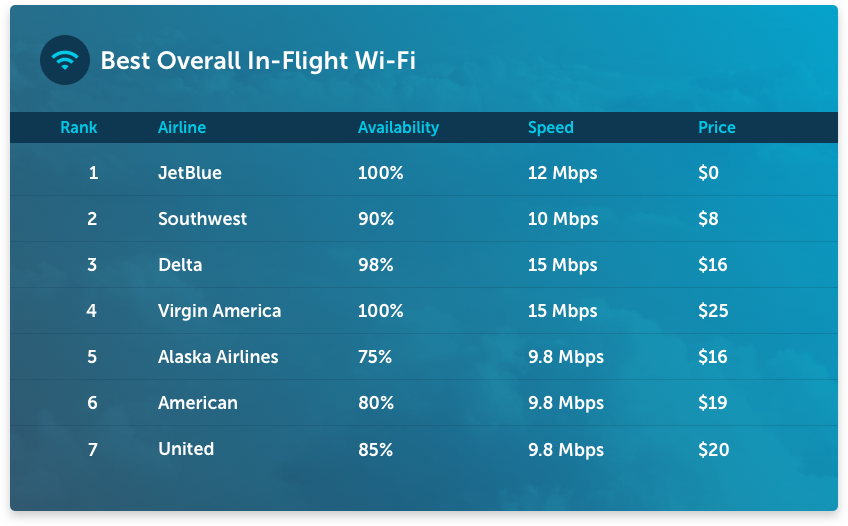 The 7 Best US Airlines for In-Flight Wi-Fi in 2018