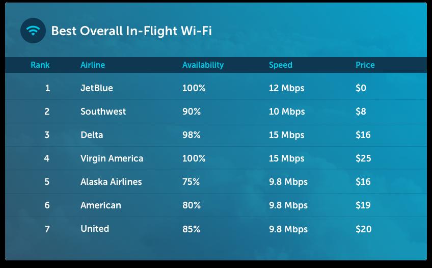 Best In-Flight Wifi Overall