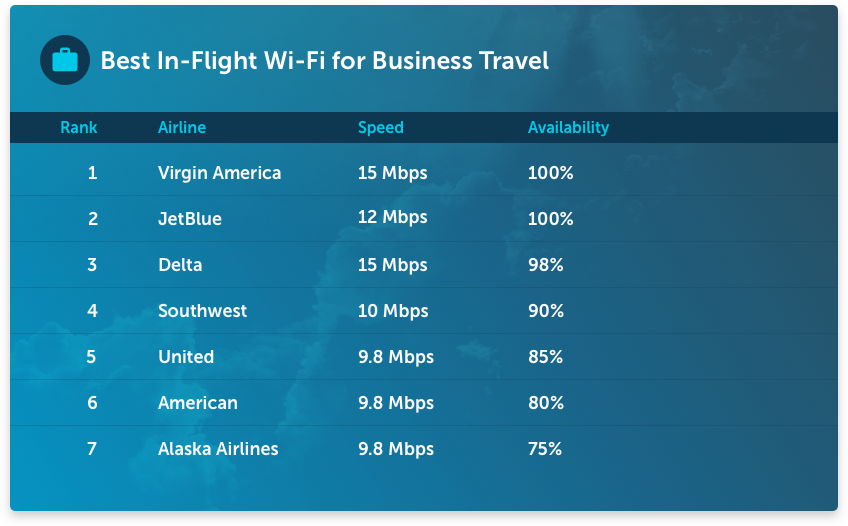 Top Domestic Airline Wi-Fi Services for Business Travel