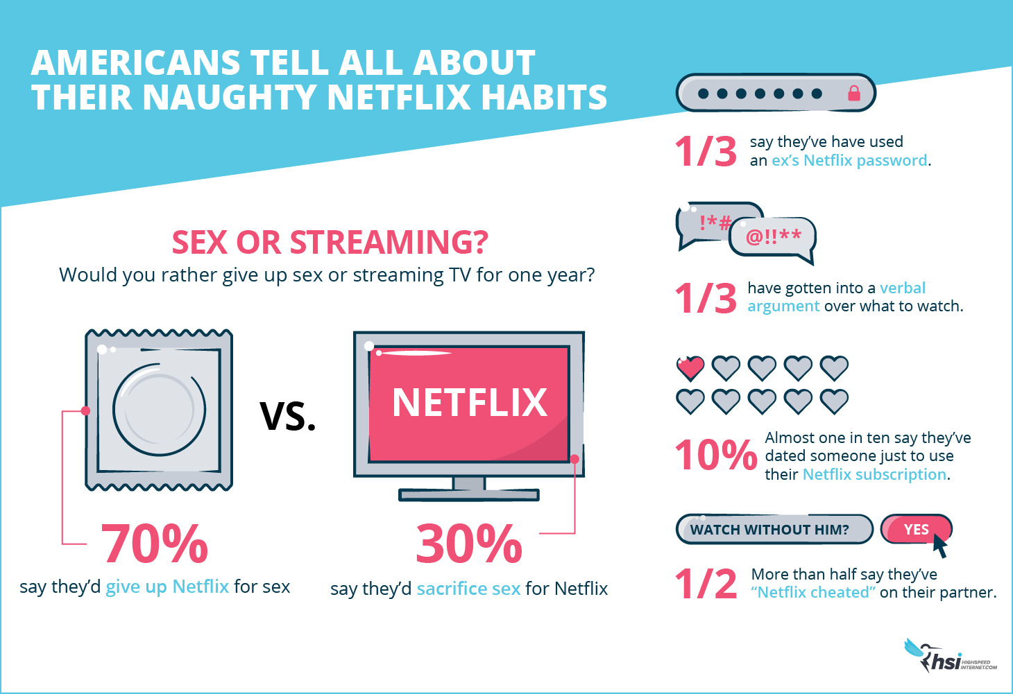 Naughty Netflix Habits in the US