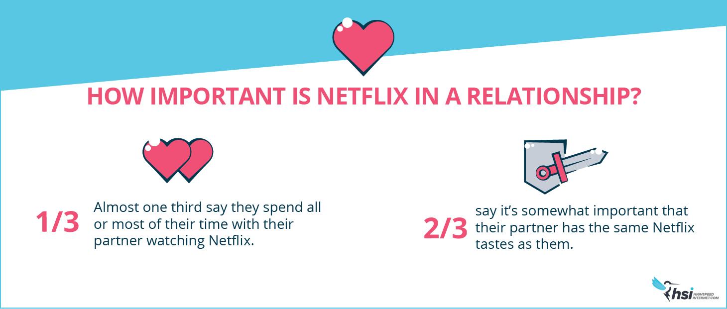 Naughty Netflix Habits: How Important is Netflix?