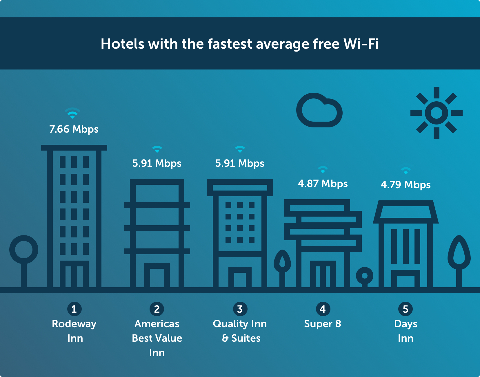 Hotels with the fastest average free Wi-Fi Chart