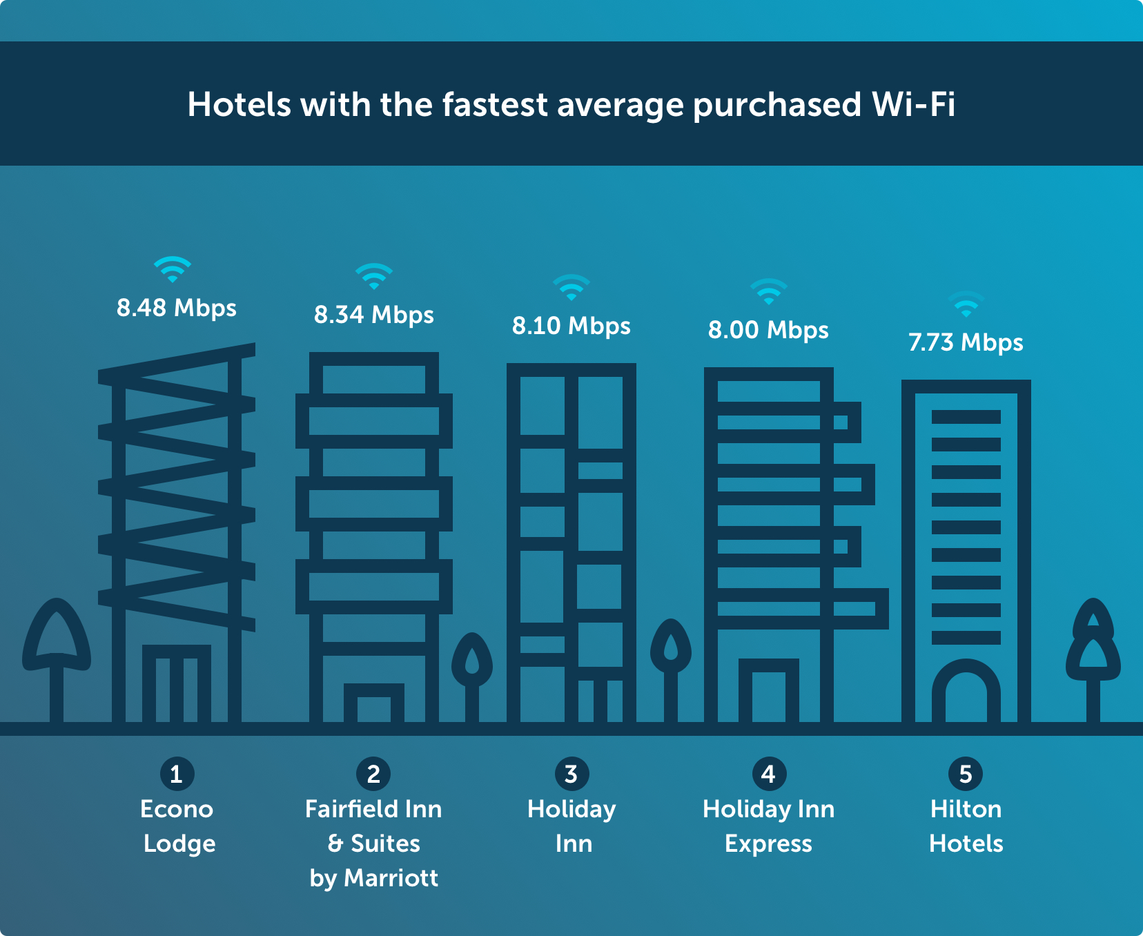 Hotels with the fastest average purchased Wi-Fi Chart