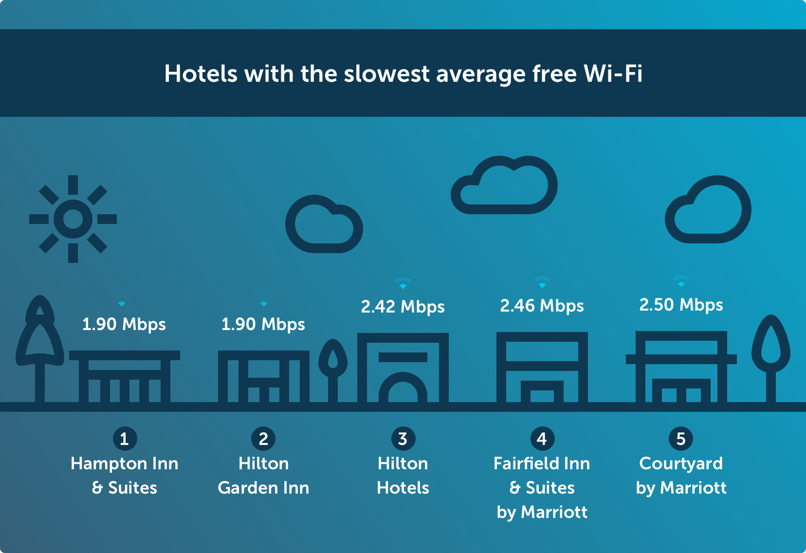 Hotels with the slowest average free Wi-Fi Chart