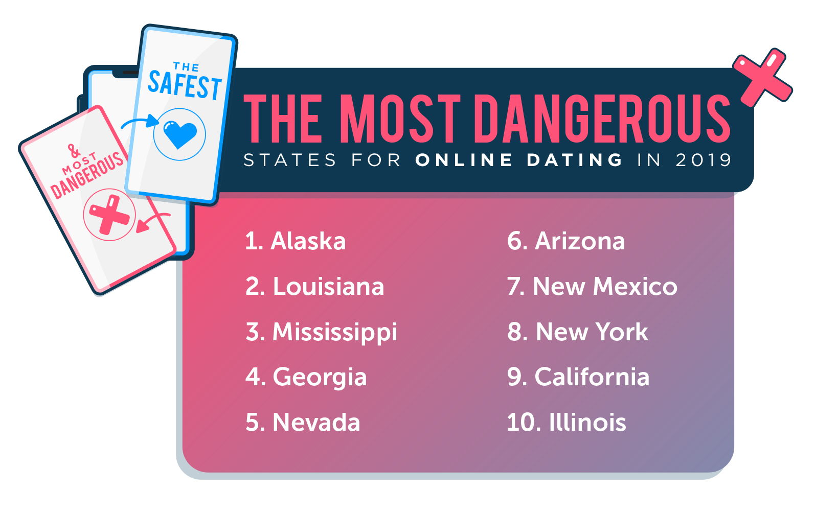 10 Most Dangerous States for Online Dating 2019 Image
