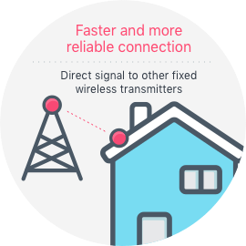 fixed-wireless internet connection explained
