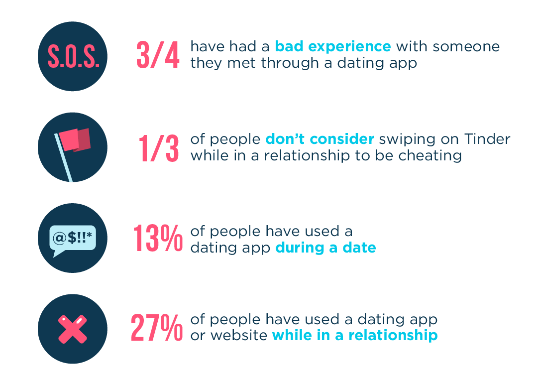 Dating app and fidelity statistics image.