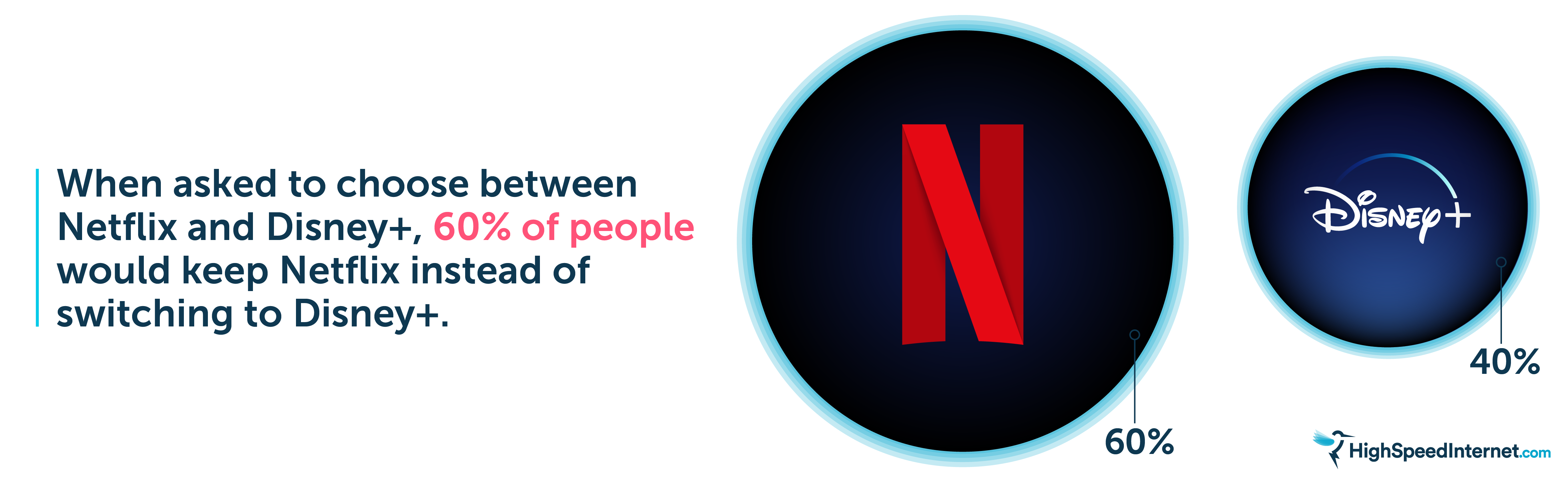60% Choose Netflix