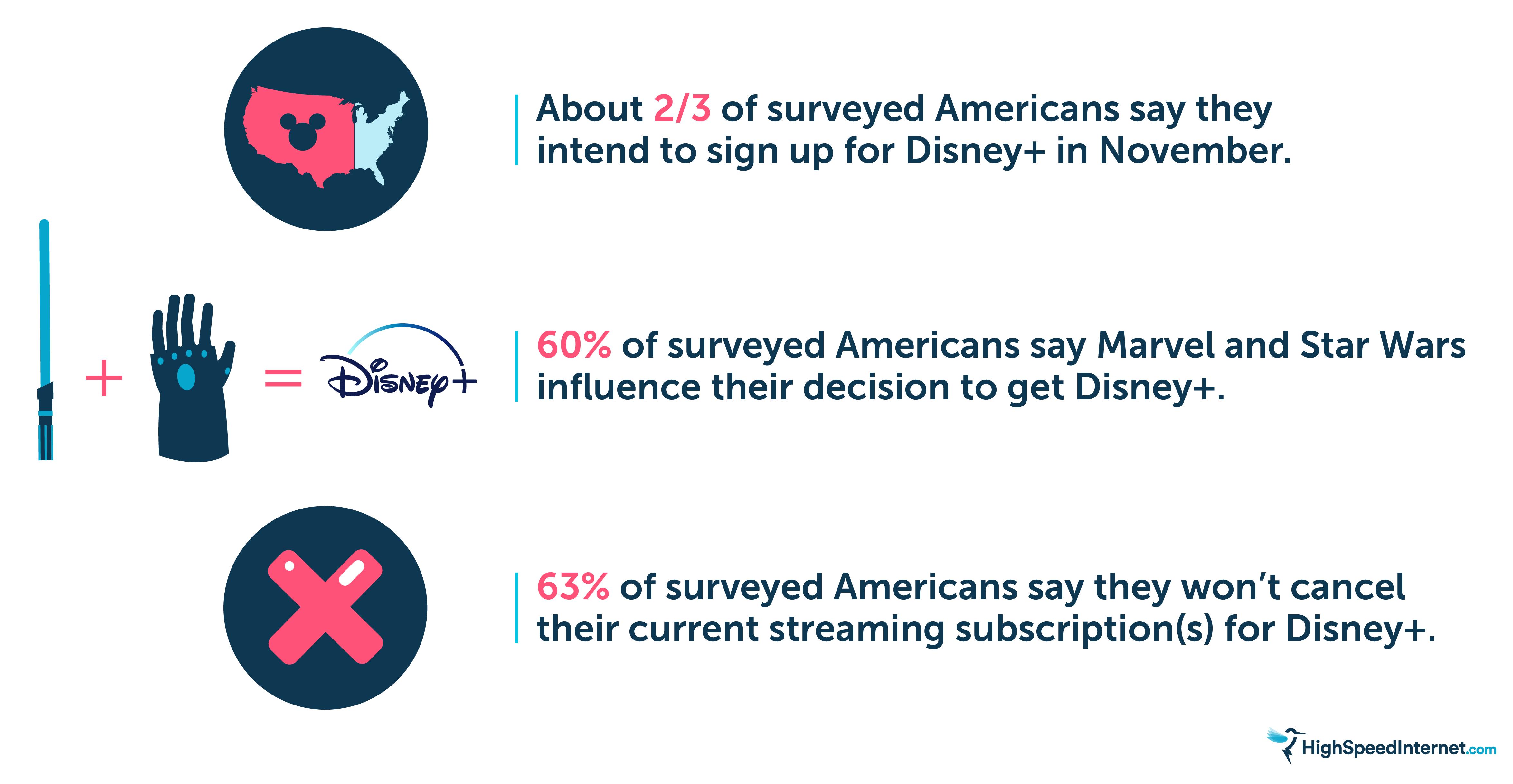 Survey Results Statistics