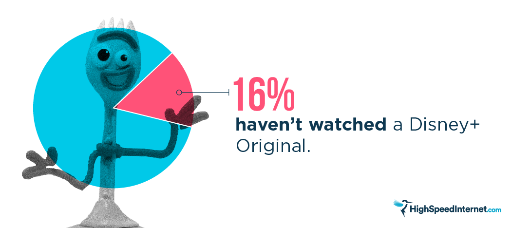 Graphic: 16% haven't watched a Disney+ Original
