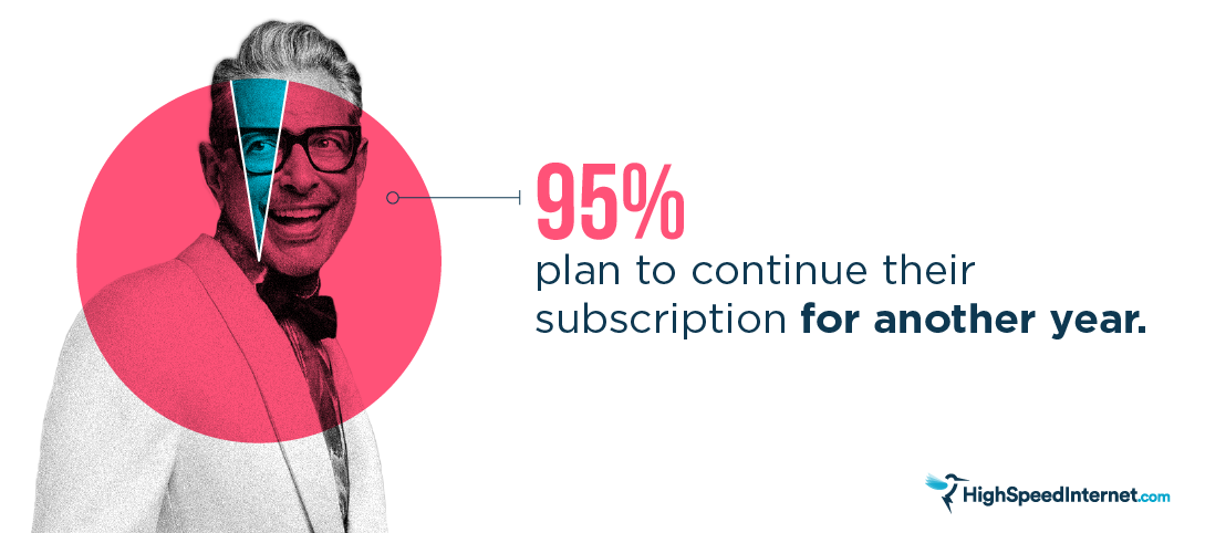 Graphic: 95% plan to continue subscribing another year