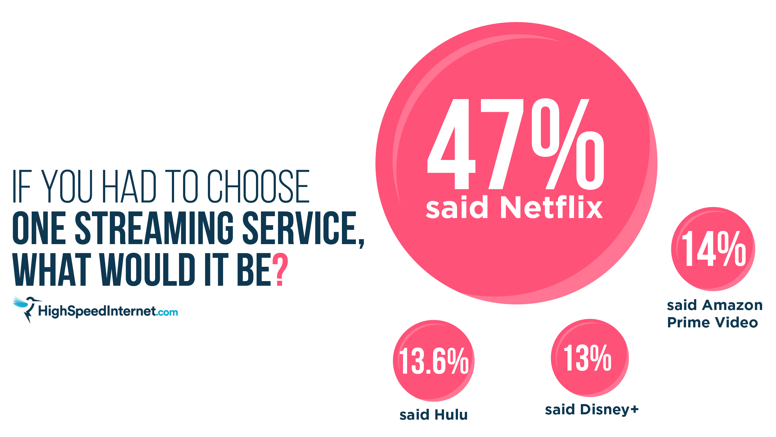 Streaming Survey Results Graphic