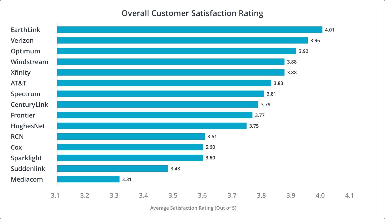 Overall Customer Satisfaction Rankings