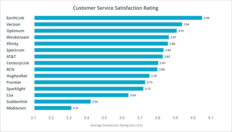Customer Service Customer Satisfaction Rankings