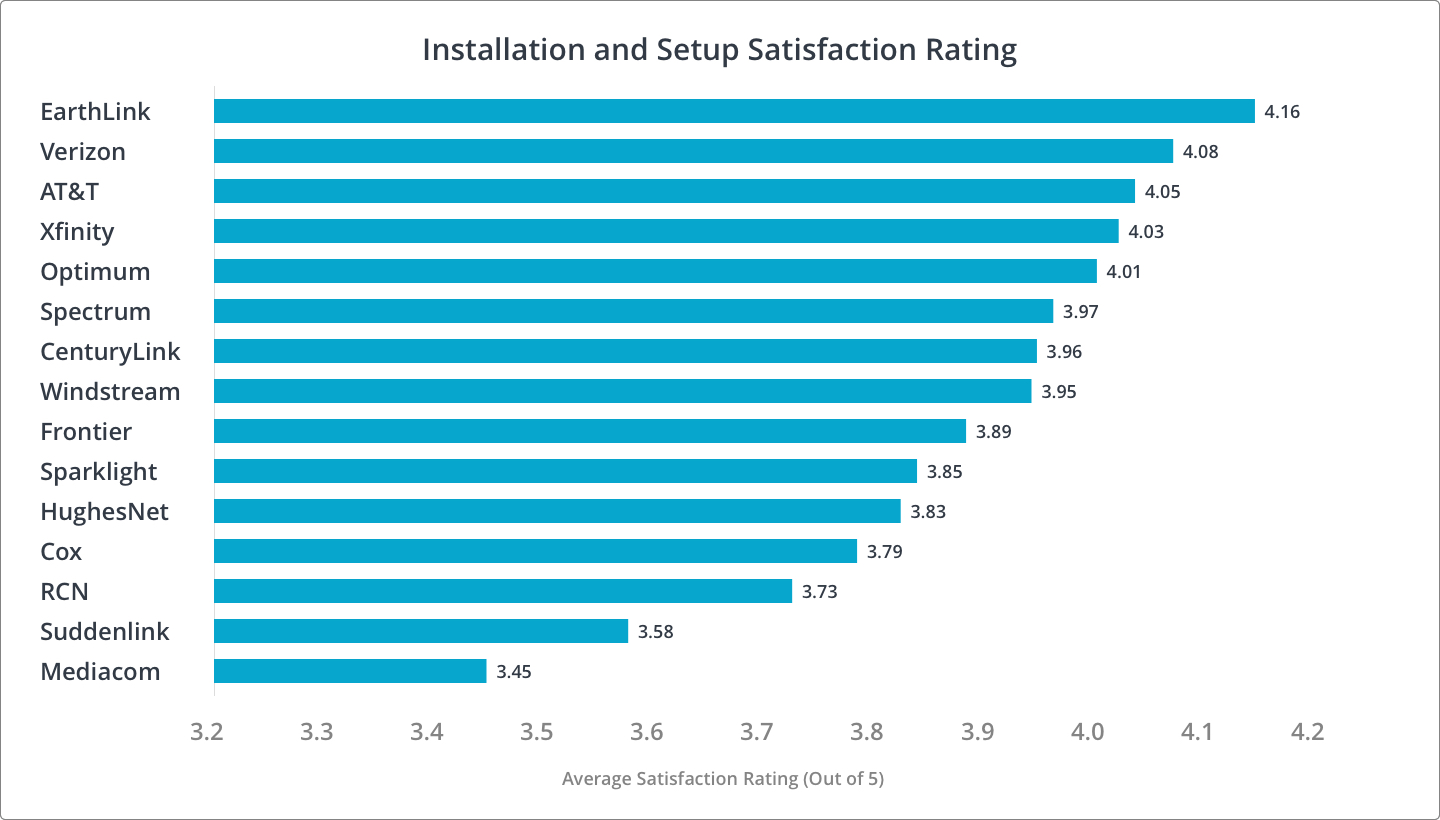 Install and Setup Customer Satisfaction Rankings