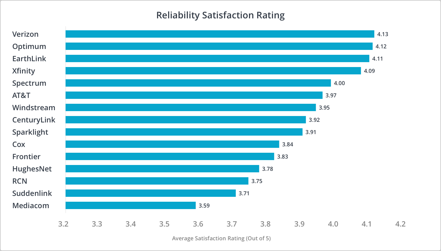 Reliability Customer Satisfaction Rankings