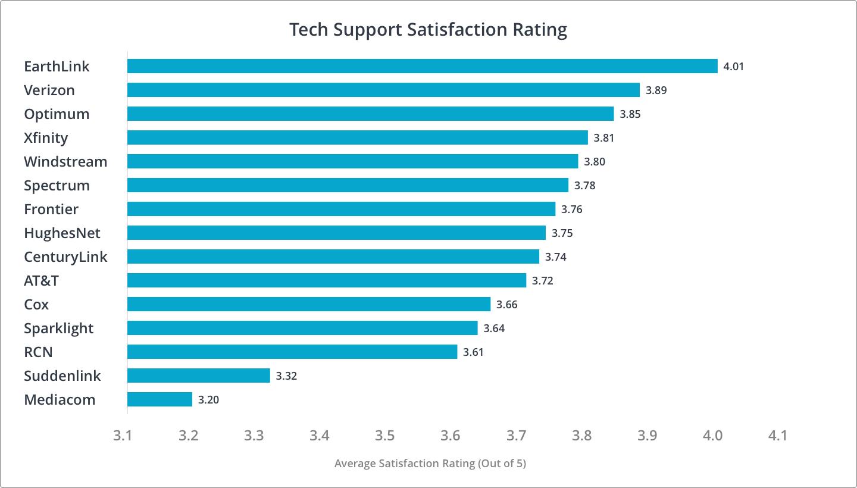 Tech Support Customer Satisfaction Rankings