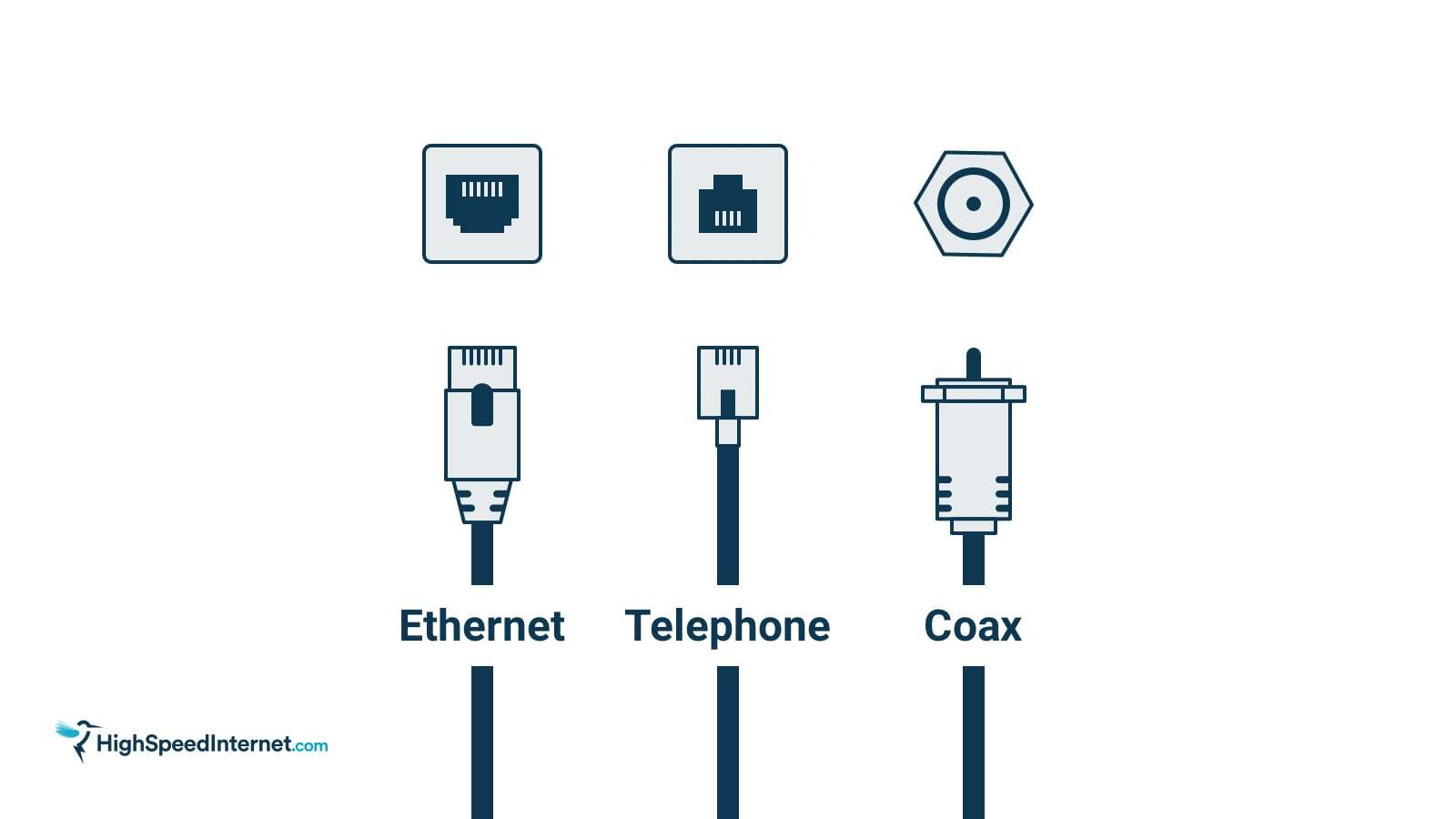 Three types of cables: Ethernet, Telephone, and Coaxial