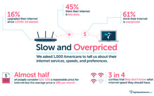 Slow and overprice: our survey results on why 1,000 haven't upgraded their internet