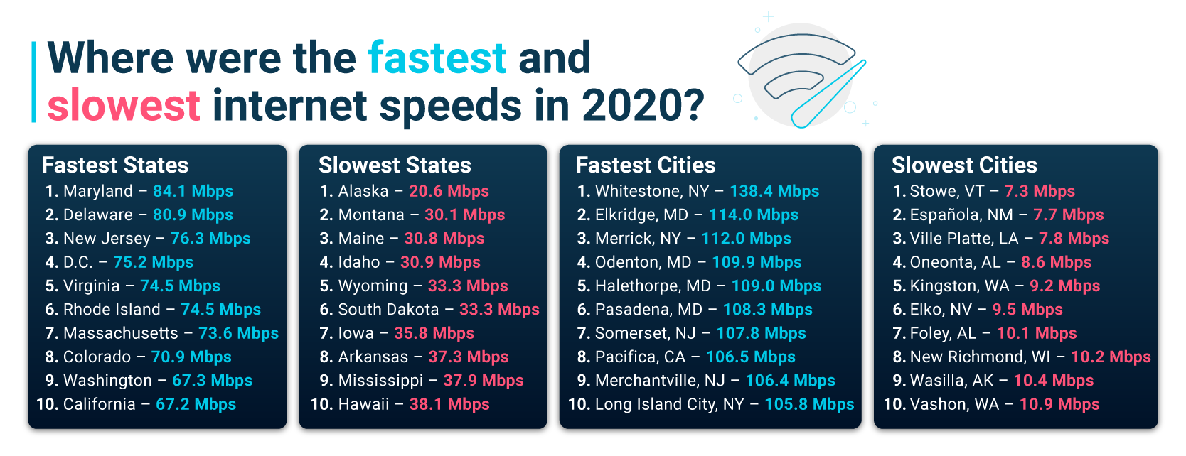 Fastest and slowest internet speeds