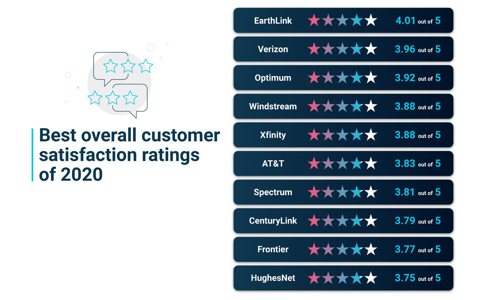 Overall customer satisfaction ratings