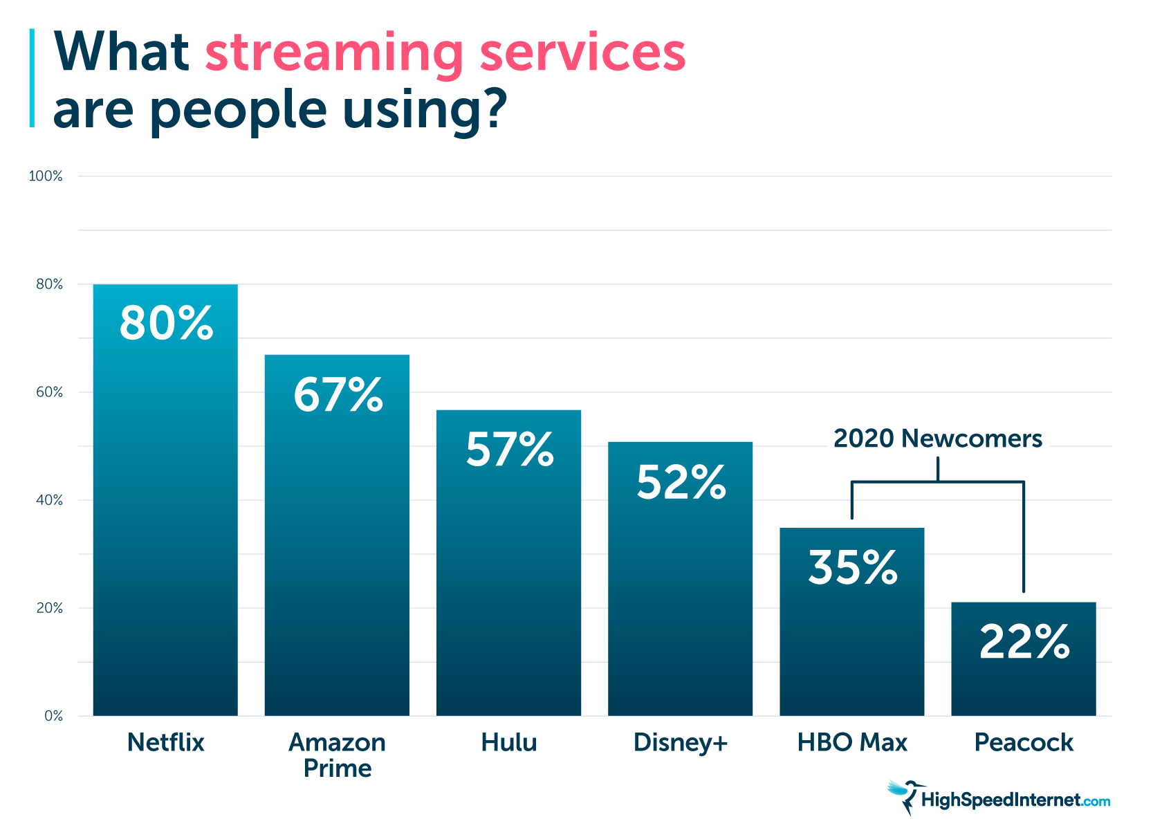 What streaming services are people using?