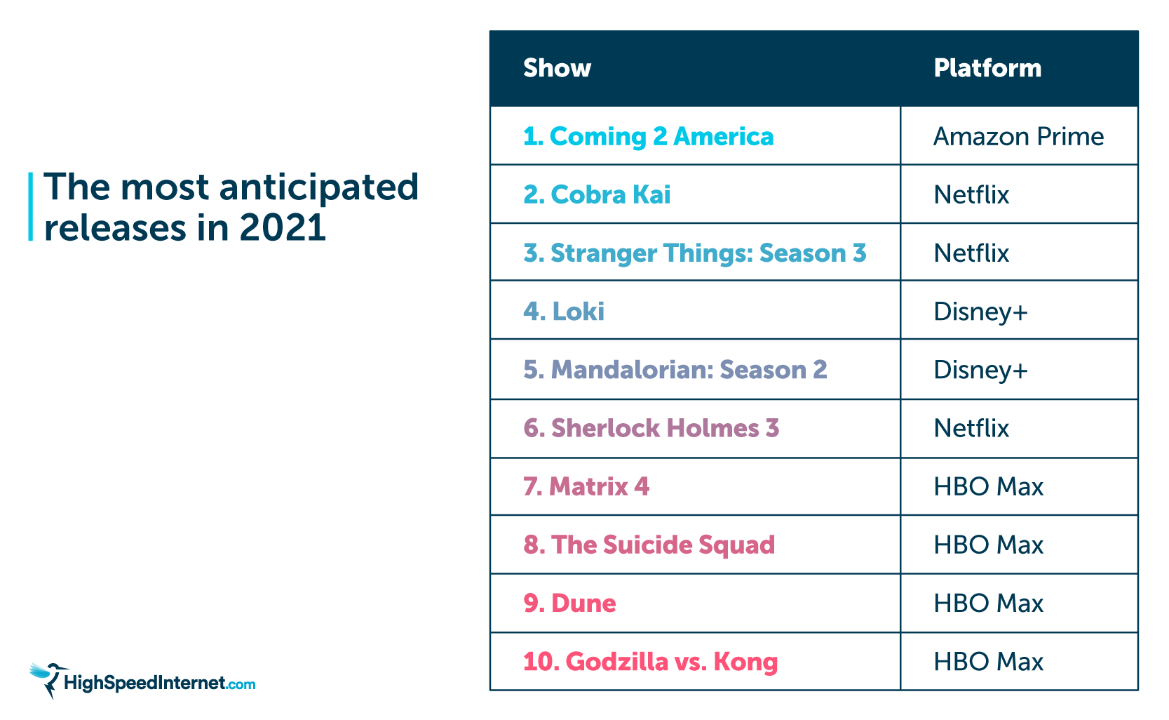 Most anticipated releases in 2021