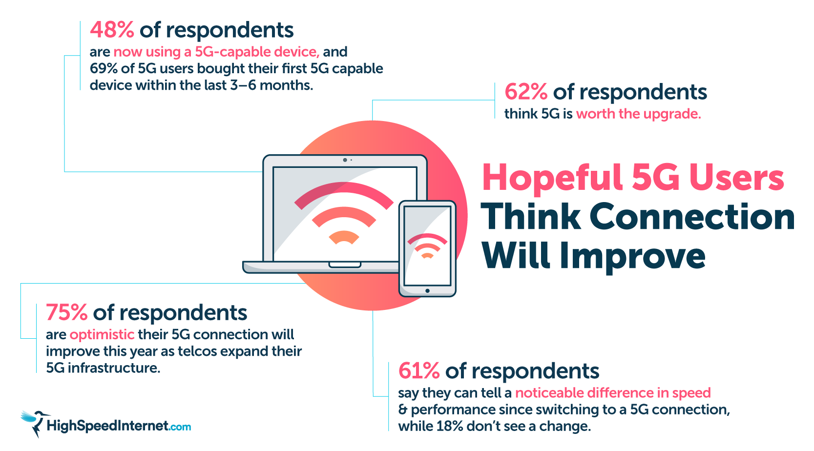 5G Users Think Connection Will Improve