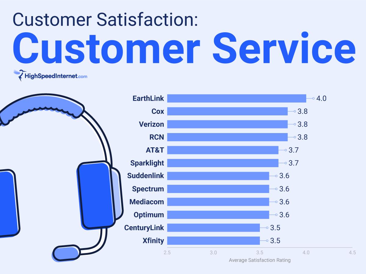 Customer service satisfaction rating chart