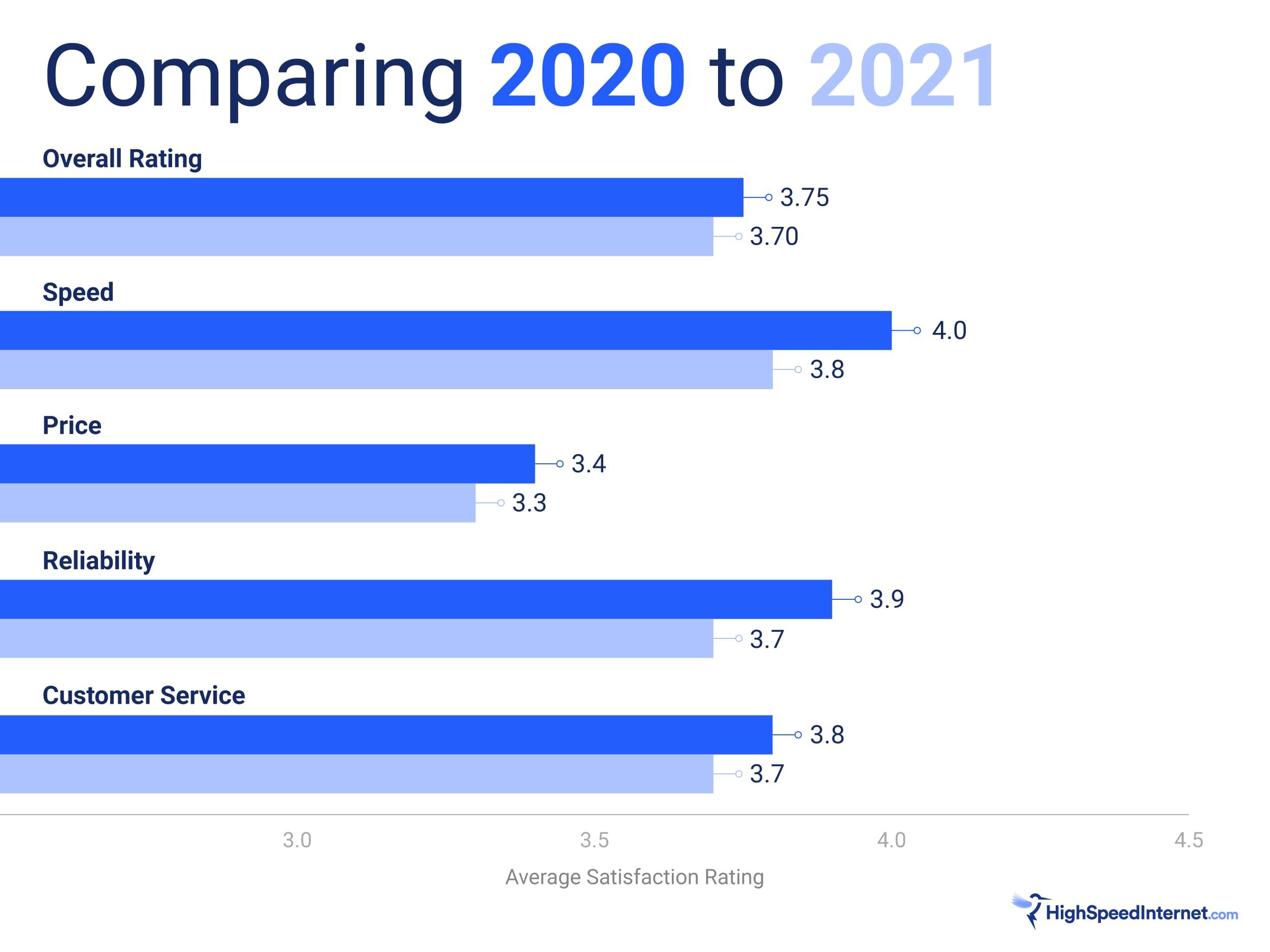 2020 vs 2021 satisfaction comparison chart