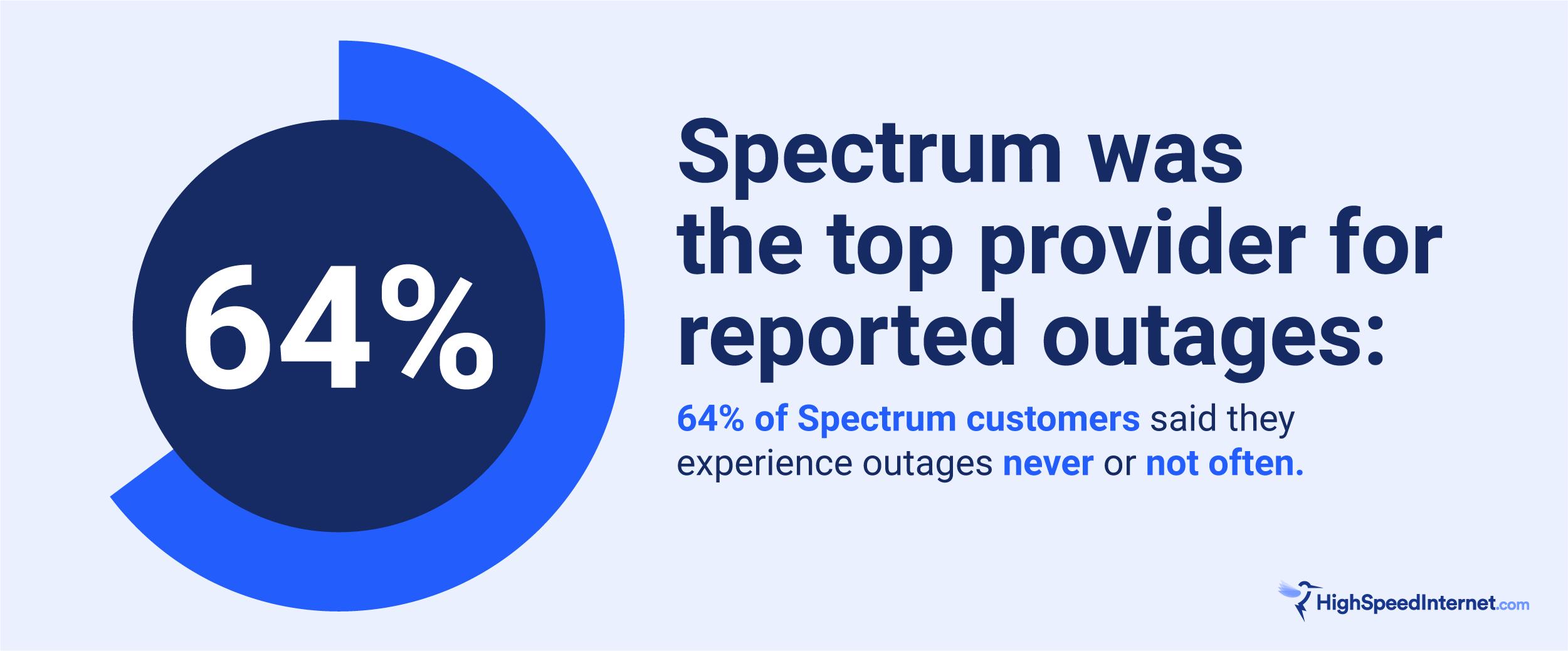 Spectrum stats
