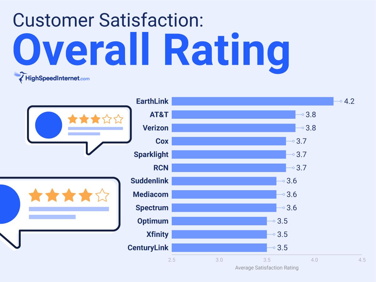 Customer Satisfaction overall rating chart