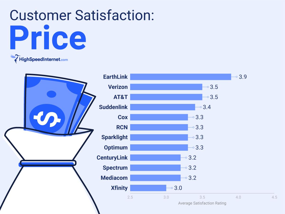 Price satisfaction rating chart