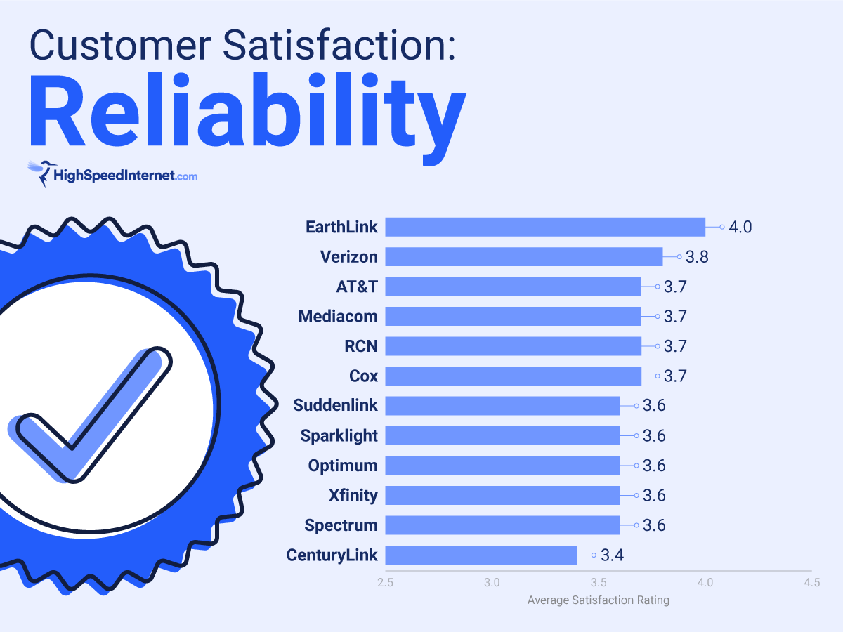 Reliability satisfaction rating chart