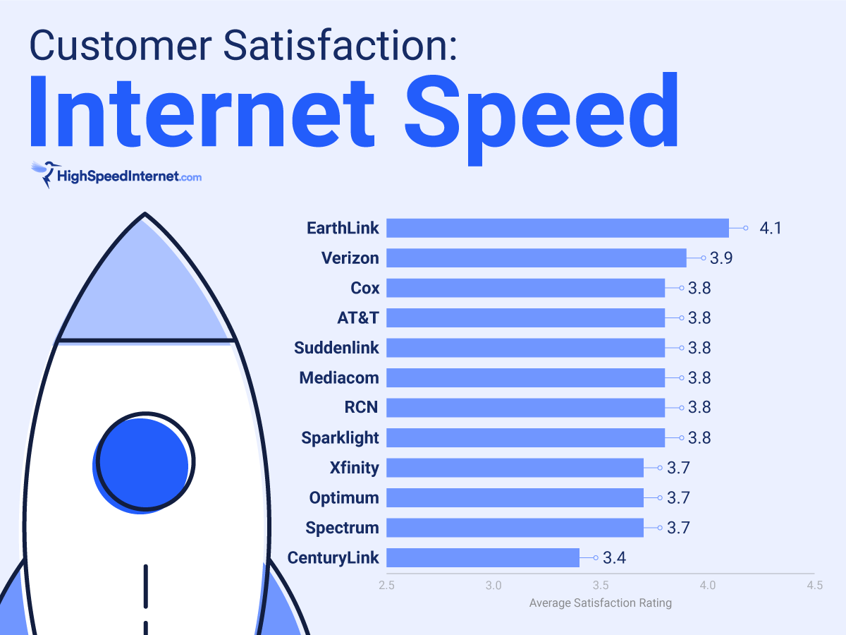 Speed satisfaction rating chart