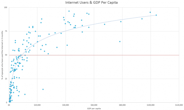 Economic Growth Internet